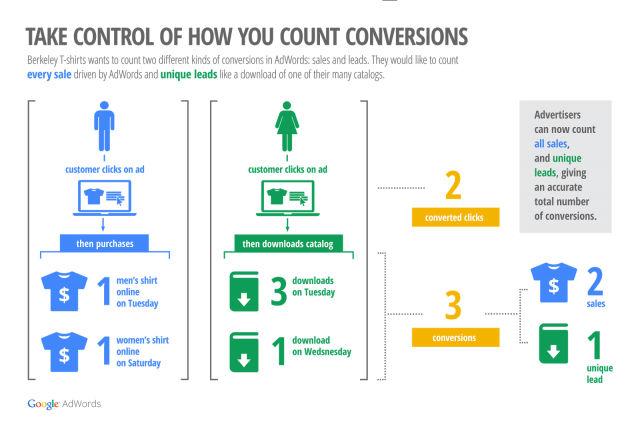 methode-de-comptabilisation-des-conversions